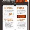 Xiaomi công bố bản Báo cáo Bền vững – Tái khẳng định về cam kết góp phần xây dựng một thế giới bền vững